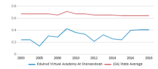 This chart display the diversity score of Eduhsd Virtual Academy At Shenandoah and the public school average diversity score of California by year, with the latest 2017-18 school year data.