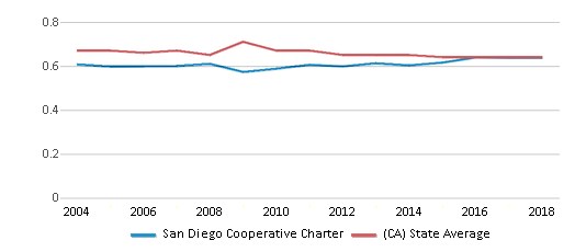 This chart display the diversity score of San Diego Cooperative Charter and the public school average diversity score of California by year, with the latest 2017-18 school year data.