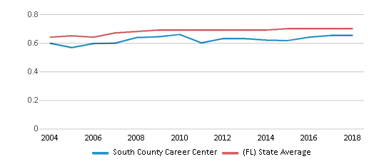 This chart display the diversity score of South County Career Center and the public school average diversity score of Florida by year, with the latest 2017-18 school year data.