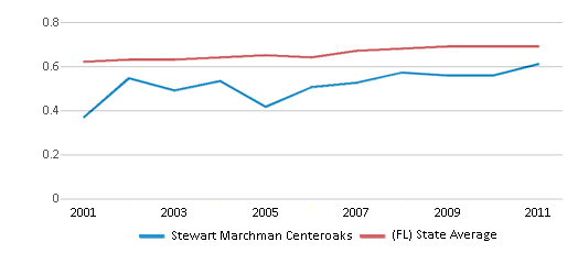 This chart display the diversity score of Stewart Marchman Centeroaks and the public school average diversity score of Florida by year, with the latest 2010-11 school year data.