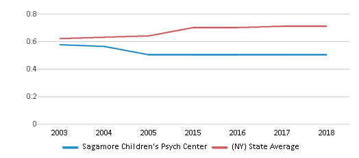 This chart display the diversity score of Sagamore Children's Psych Center and the public school average diversity score of New York by year, with the latest 2017-18 school year data.
