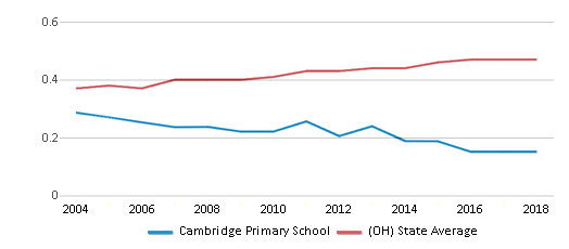 This chart display the diversity score of Cambridge Primary School and the public school average diversity score of Ohio by year, with the latest 2017-18 school year data.