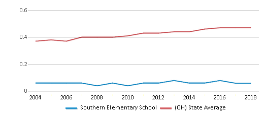 This chart display the diversity score of Southern Elementary School and the public school average diversity score of Ohio by year, with the latest 2017-18 school year data.