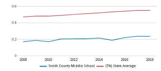This chart display the diversity score of Smith County Middle School and the public school average diversity score of Tennessee by year, with the latest 2017-18 school year data.