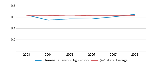 This chart display the diversity score of Thomas Jefferson High School and the public school average diversity score of Arizona by year, with the latest 2007-08 school year data.
