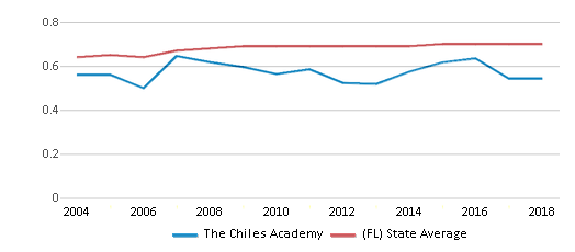 This chart display the diversity score of The Chiles Academy and the public school average diversity score of Florida by year, with the latest 2017-18 school year data.