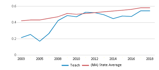 This chart display the diversity score of Teach and the public school average diversity score of Massachusetts by year, with the latest 2017-18 school year data.