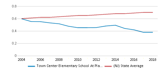 This chart display the diversity score of Town Center Elementary School At Plainsboro and the public school average diversity score of New Jersey by year, with the latest 2017-18 school year data.