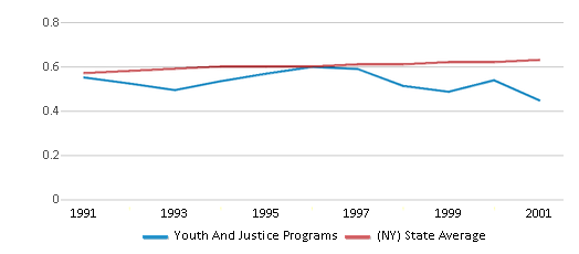 This chart display the diversity score of Youth And Justice Programs and the public school average diversity score of New York by year, with the latest 2000-01 school year data.