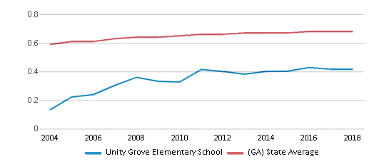 This chart display the diversity score of Unity Grove Elementary School and the public school average diversity score of Georgia by year, with the latest 2017-18 school year data.