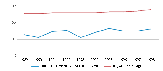 This chart display the diversity score of United Township Area Career Center and the public school average diversity score of Illinois by year, with the latest 1997-98 school year data.