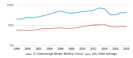 This chart display the percentage of students who is eligible for free lunch in Cl Scarborough Model Middle School and the percentage of public school students who is eligible for free lunch in Alabama by year, with the latest 2017-18 school year data.