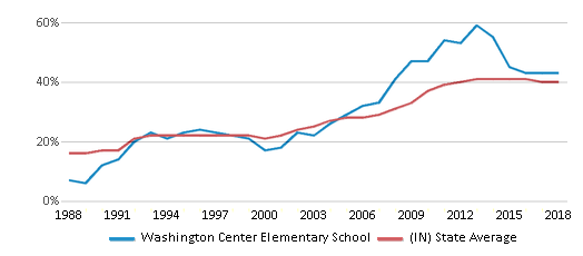 This chart display the percentage of students who is eligible for free lunch in Washington Center Elementary School and the percentage of public school students who is eligible for free lunch in Indiana by year, with the latest 2017-18 school year data.