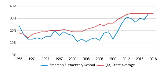 This chart display the percentage of students who is eligible for free lunch in Emerson Elementary School and the percentage of public school students who is eligible for free lunch in Iowa by year, with the latest 2017-18 school year data.