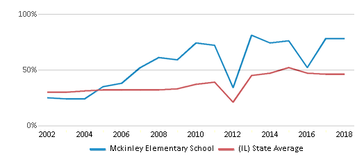 This chart display the percentage of students who is eligible for free lunch in Mckinley Elementary School and the percentage of public school students who is eligible for free lunch in Illinois by year, with the latest 2017-18 school year data.