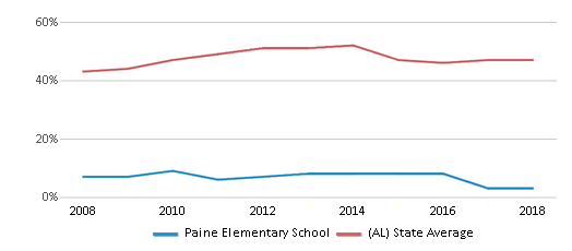 This chart display the percentage of students who is eligible for free lunch in Paine Elementary School and the percentage of public school students who is eligible for free lunch in Alabama by year, with the latest 2017-18 school year data.
