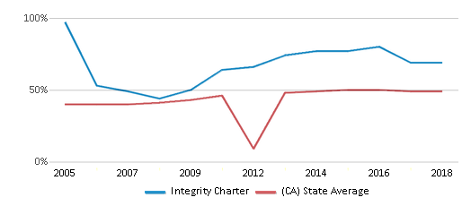 This chart display the percentage of students who is eligible for free lunch in Integrity Charter and the percentage of public school students who is eligible for free lunch in California by year, with the latest 2017-18 school year data.