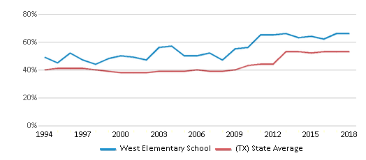 This chart display the percentage of students who is eligible for free lunch in West Elementary School and the percentage of public school students who is eligible for free lunch in Texas by year, with the latest 2017-18 school year data.