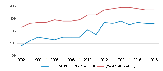 This chart display the percentage of students who is eligible for free lunch in Sunrise Elementary School and the percentage of public school students who is eligible for free lunch in Washington by year, with the latest 2017-18 school year data.