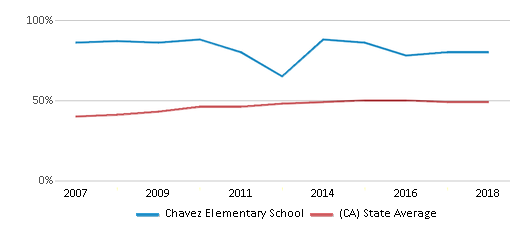 This chart display the percentage of students who is eligible for free lunch in Chavez Elementary School and the percentage of public school students who is eligible for free lunch in California by year, with the latest 2017-18 school year data.