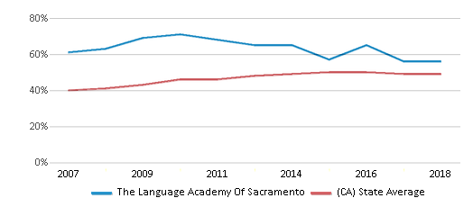 This chart display the percentage of students who is eligible for free lunch in The Language Academy Of Sacramento and the percentage of public school students who is eligible for free lunch in California by year, with the latest 2017-18 school year data.