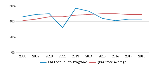 This chart display the percentage of students who is eligible for free lunch in Far East County Programs and the percentage of public school students who is eligible for free lunch in California by year, with the latest 2017-18 school year data.