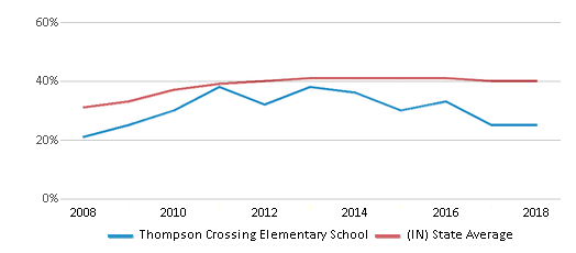 This chart display the percentage of students who is eligible for free lunch in Thompson Crossing Elementary School and the percentage of public school students who is eligible for free lunch in Indiana by year, with the latest 2017-18 school year data.