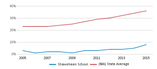 This chart display the percentage of students who is eligible for free lunch in Shawsheen School and the percentage of public school students who is eligible for free lunch in Massachusetts by year, with the latest 2014-15 school year data.