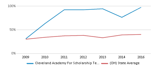 This chart display the percentage of students who is eligible for free lunch in Cleveland Academy For Scholarship Technology And Leadership and the percentage of public school students who is eligible for free lunch in Ohio by year, with the latest 2015-16 school year data.