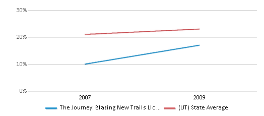 This chart display the percentage of students who is eligible for free lunch in The Journey: Blazing New Trails Llc Impact Ranch and the percentage of public school students who is eligible for free lunch in Utah by year, with the latest 2008-09 school year data.