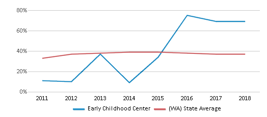 This chart display the percentage of students who is eligible for free lunch in Early Childhood Center and the percentage of public school students who is eligible for free lunch in Washington by year, with the latest 2017-18 school year data.