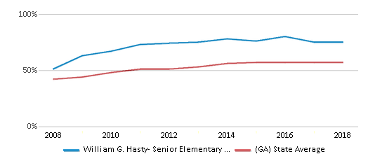 This chart display the percentage of students who is eligible for free lunch in William G. Hasty- Senior Elementary School and the percentage of public school students who is eligible for free lunch in Georgia by year, with the latest 2017-18 school year data.