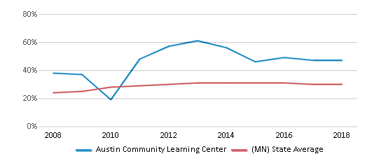 This chart display the percentage of students who is eligible for free lunch in Austin Community Learning Center and the percentage of public school students who is eligible for free lunch in Minnesota by year, with the latest 2017-18 school year data.