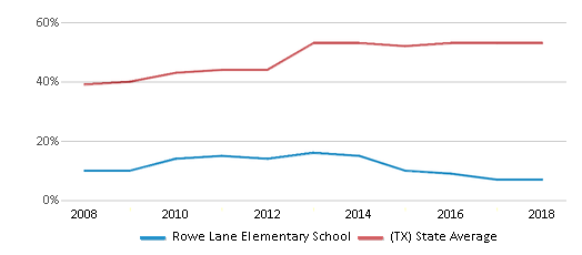 This chart display the percentage of students who is eligible for free lunch in Rowe Lane Elementary School and the percentage of public school students who is eligible for free lunch in Texas by year, with the latest 2017-18 school year data.