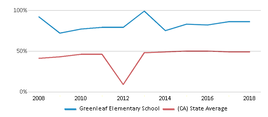This chart display the percentage of students who is eligible for free lunch in Greenleaf Elementary School and the percentage of public school students who is eligible for free lunch in California by year, with the latest 2017-18 school year data.