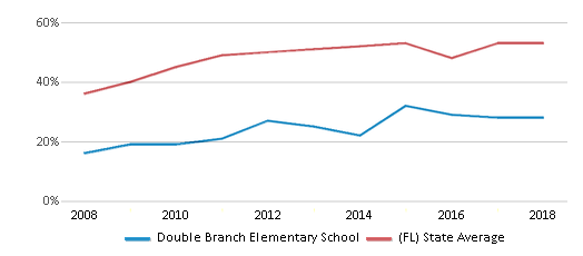 This chart display the percentage of students who is eligible for free lunch in Double Branch Elementary School and the percentage of public school students who is eligible for free lunch in Florida by year, with the latest 2017-18 school year data.