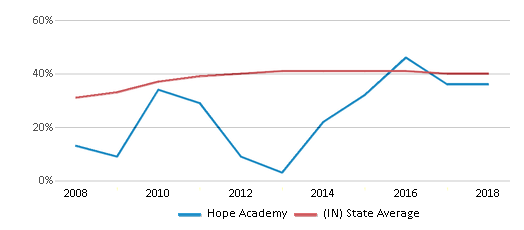 This chart display the percentage of students who is eligible for free lunch in Hope Academy and the percentage of public school students who is eligible for free lunch in Indiana by year, with the latest 2017-18 school year data.