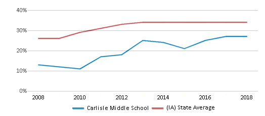 This chart display the percentage of students who is eligible for free lunch in Carlisle Middle School and the percentage of public school students who is eligible for free lunch in Iowa by year, with the latest 2017-18 school year data.