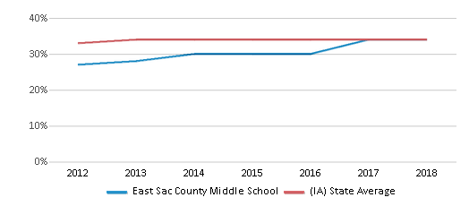 This chart display the percentage of students who is eligible for free lunch in East Sac County Middle School and the percentage of public school students who is eligible for free lunch in Iowa by year, with the latest 2017-18 school year data.