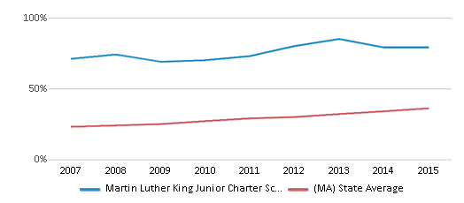 This chart display the percentage of students who is eligible for free lunch in Martin Luther King Junior Charter School Of Excellence and the percentage of public school students who is eligible for free lunch in Massachusetts by year, with the latest 2014-15 school year data.
