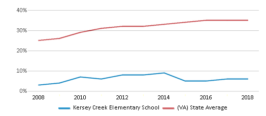 This chart display the percentage of students who is eligible for free lunch in Kersey Creek Elementary School and the percentage of public school students who is eligible for free lunch in Virginia by year, with the latest 2017-18 school year data.