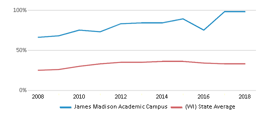 This chart display the percentage of students who is eligible for free lunch in James Madison Academic Campus and the percentage of public school students who is eligible for free lunch in Wisconsin by year, with the latest 2017-18 school year data.