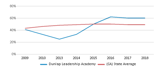 This chart display the percentage of students who is eligible for free lunch in Dunlap Leadership Academy and the percentage of public school students who is eligible for free lunch in California by year, with the latest 2017-18 school year data.