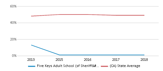 This chart display the percentage of students who is eligible for free lunch in Five Keys Adult School (sf Sheriff's) and the percentage of public school students who is eligible for free lunch in California by year, with the latest 2017-18 school year data.