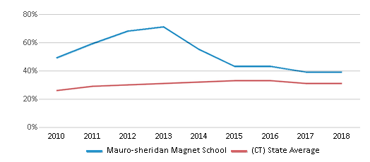 This chart display the percentage of students who is eligible for free lunch in Mauro-sheridan Magnet School and the percentage of public school students who is eligible for free lunch in Connecticut by year, with the latest 2017-18 school year data.