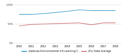 This chart display the percentage of students who is eligible for free lunch in Gateway Environmental K-8 Learning Center and the percentage of public school students who is eligible for free lunch in Florida by year, with the latest 2017-18 school year data.