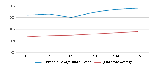 This chart display the percentage of students who is eligible for free lunch in Manthala George Junior School and the percentage of public school students who is eligible for free lunch in Massachusetts by year, with the latest 2014-15 school year data.