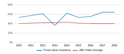 This chart display the percentage of students who is eligible for free lunch in Three Lakes Academy and the percentage of public school students who is eligible for free lunch in Michigan by year, with the latest 2017-18 school year data.