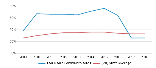 This chart display the percentage of students who is eligible for free lunch in Eau Claire Community Sites and the percentage of public school students who is eligible for free lunch in Wisconsin by year, with the latest 2017-18 school year data.