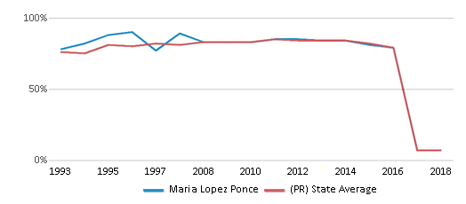This chart display the percentage of students who is eligible for free lunch in Maria Lopez Ponce and the percentage of public school students who is eligible for free lunch in Puerto Rico by year, with the latest 2017-18 school year data.